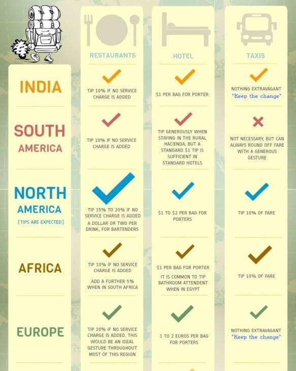 Global Tip Chart