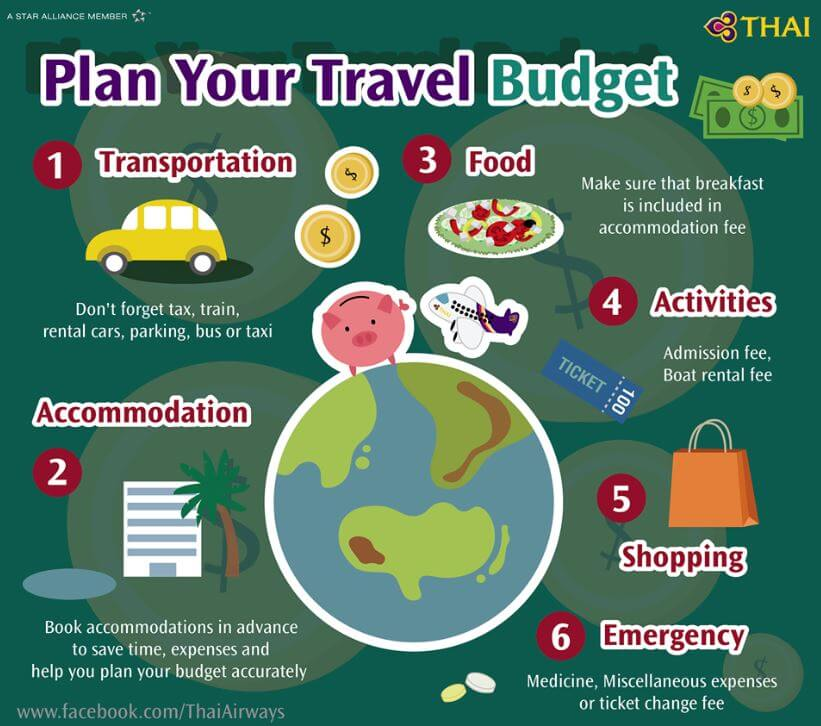 Simple Tips To Help Plan Your Travel Budget