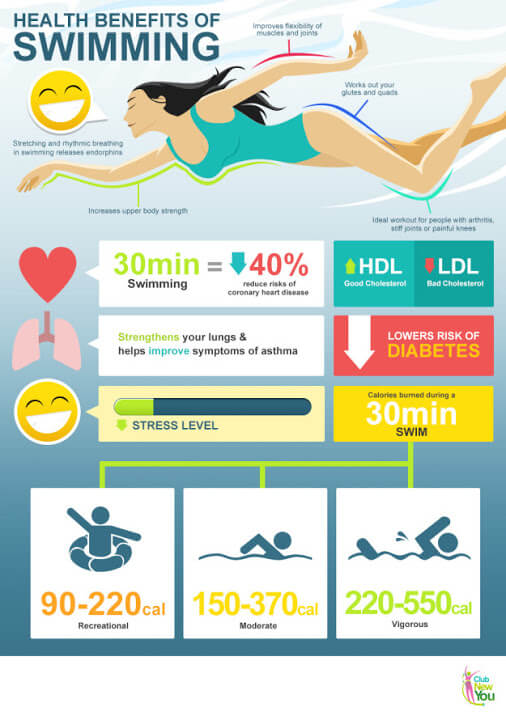 Swimming Health Benefits Infographic