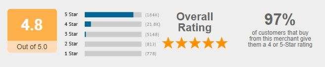BetterWorldBooks Customer Satisfaction