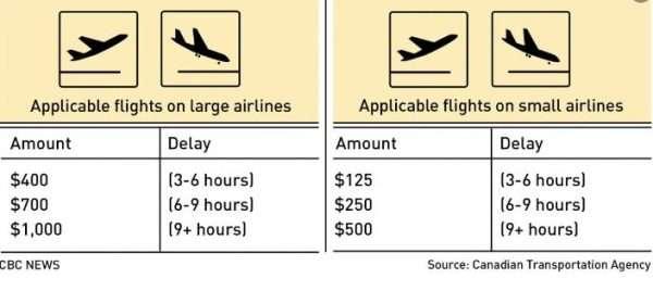 Compensation For Flight Delays